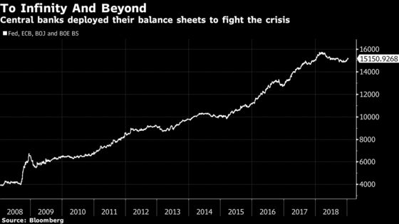 Central Banks' Window to Restock Ammo Is Closing