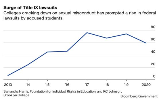 Title IX Court Decisions Make It Harder for Biden to Rewrite Rules