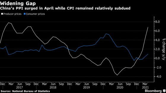 China's Surging Factory Prices Add to Global Inflation Risks