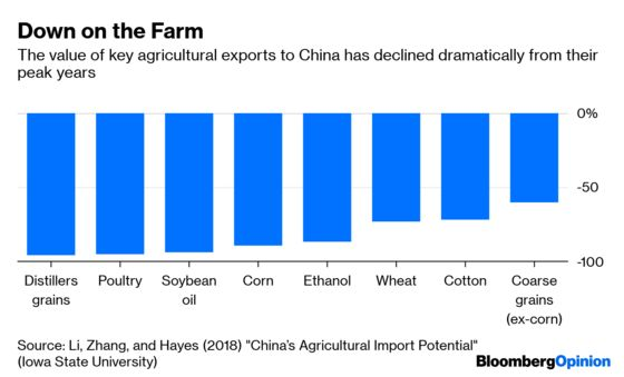Trump's Trade Menu Needs More Than Chicken and Rice