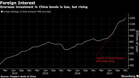 Goldman Says U.S. Investors Warming to Chinese Bond Market