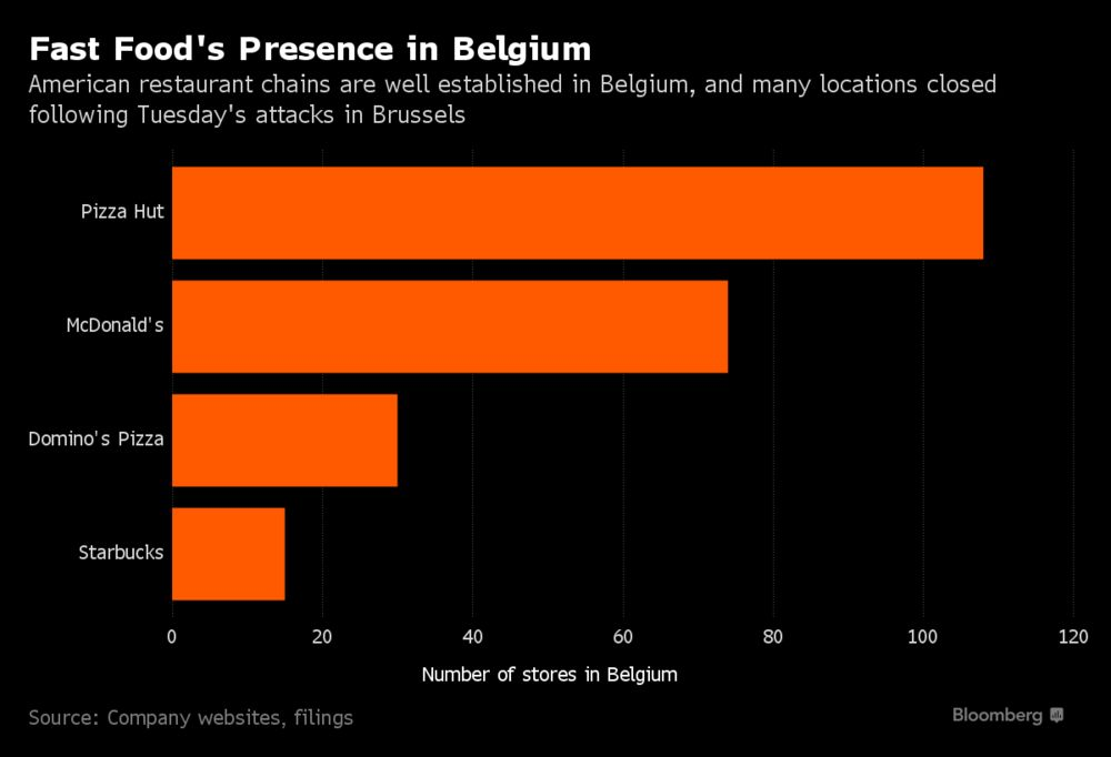 Fast-Food Chains in Brussels Shut Down Following Attacks: Chart