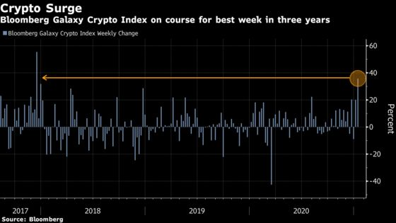 White-Knuckle Bitcoin Rally Powers Crypto's Best Week Since 2017
