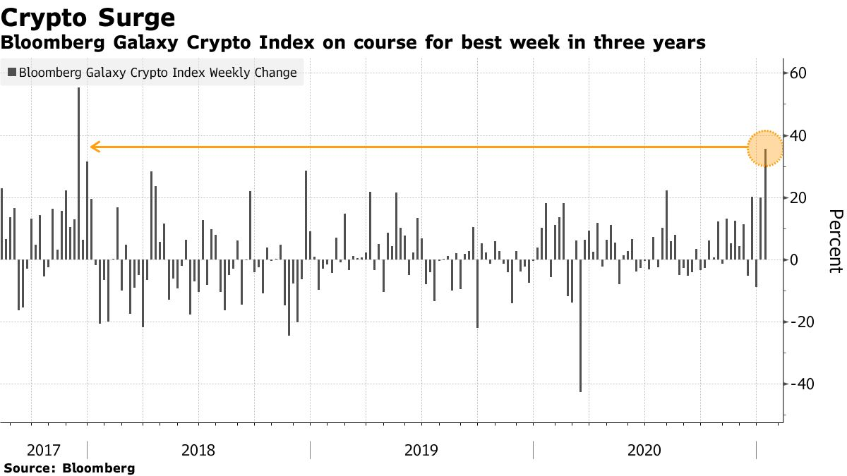 Bloomberg Galaxy Crypto Index on course for best week in three years