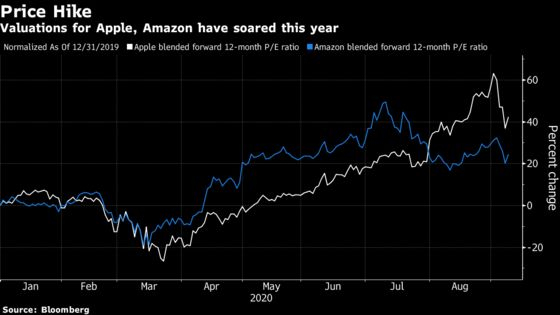 Top Fund Still Sees Value in Apple, Amazon After Sizzling Rally