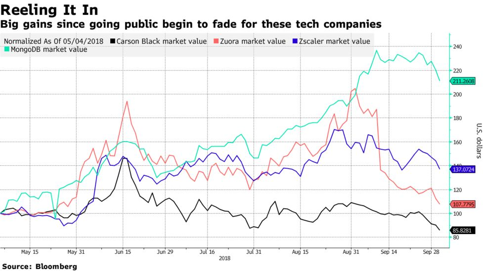 Newly Public Tech Firms Face Reality - Bloomberg