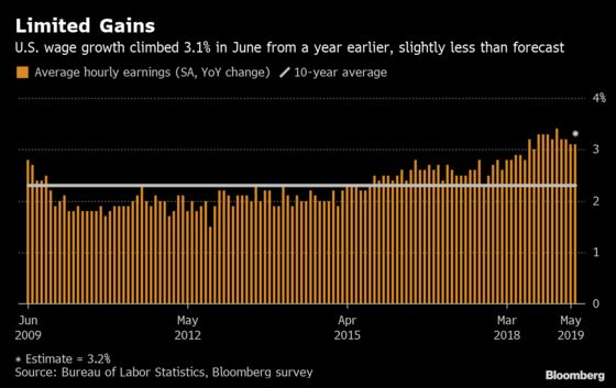 Strong U.S. Hiring Rebound Dilutes Case for Larger Fed Cut