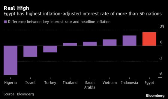 Seven Charts Show Egypt's Debt Dilemma Ahead of Fed Tapering
