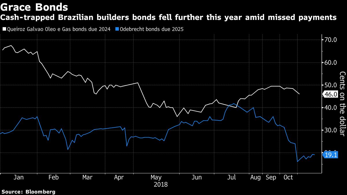 Brazil Builders Resume Debt Talks as Graft Crisis Dogs