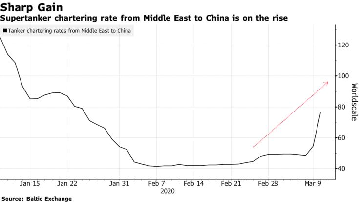 Supertanker chartering rate from Middle East to China is on the rise
