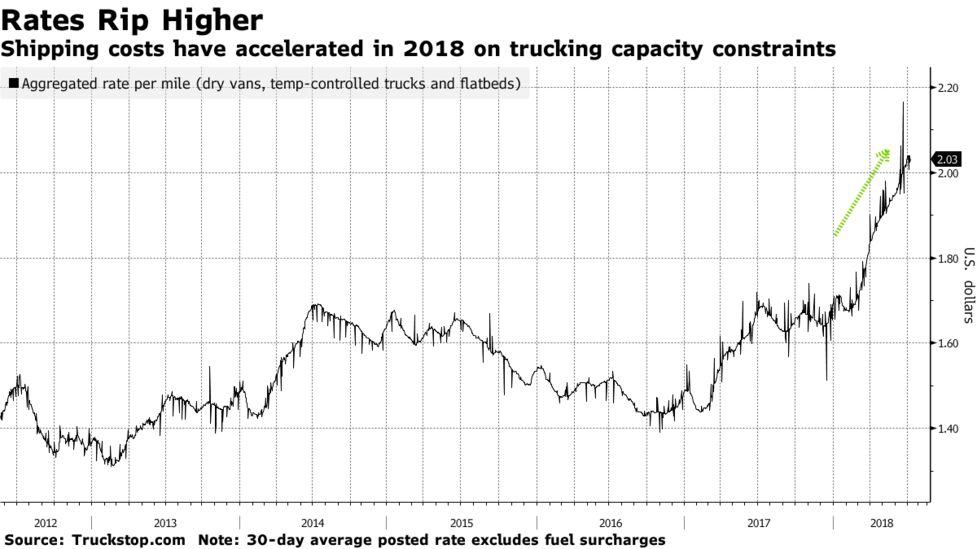 Flatbed Trucking Rates Per Mile - Best Image Truck Kusaboshi Com