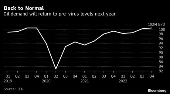 Global Oil Demand to Hit Pre-Virus Level Next Year, IEA Says