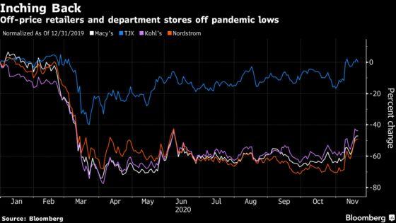 Retail Stocks Recover Amid Vaccine Optimism, Low Quarterly Bars