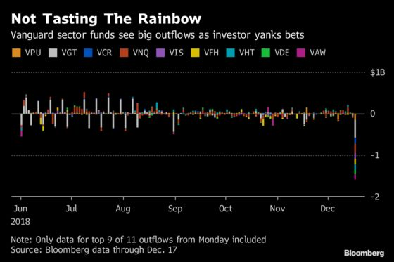 Every Vanguard Sector ETF Bled Cash After a Big Investor Bailed