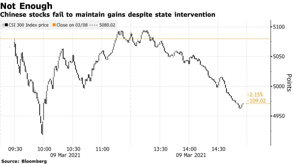 Chinese stocks fail to maintain gains despite state intervention