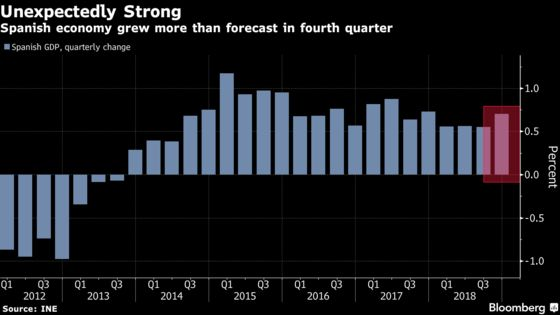 Spain's Economy Remains Bright Spot Amid Euro-Area Slowdown