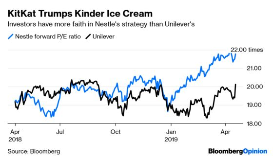 Nestle Discipline Cements Its Lead Over Unilever