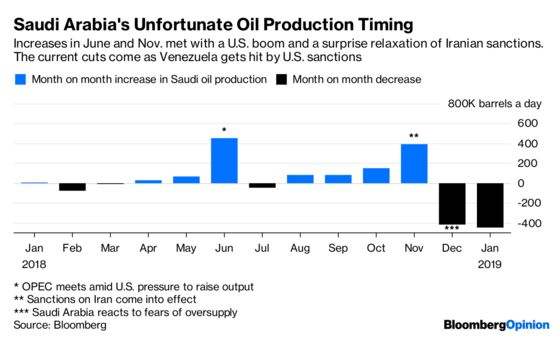 How Donald Trump Plays Havoc With OPEC Policy