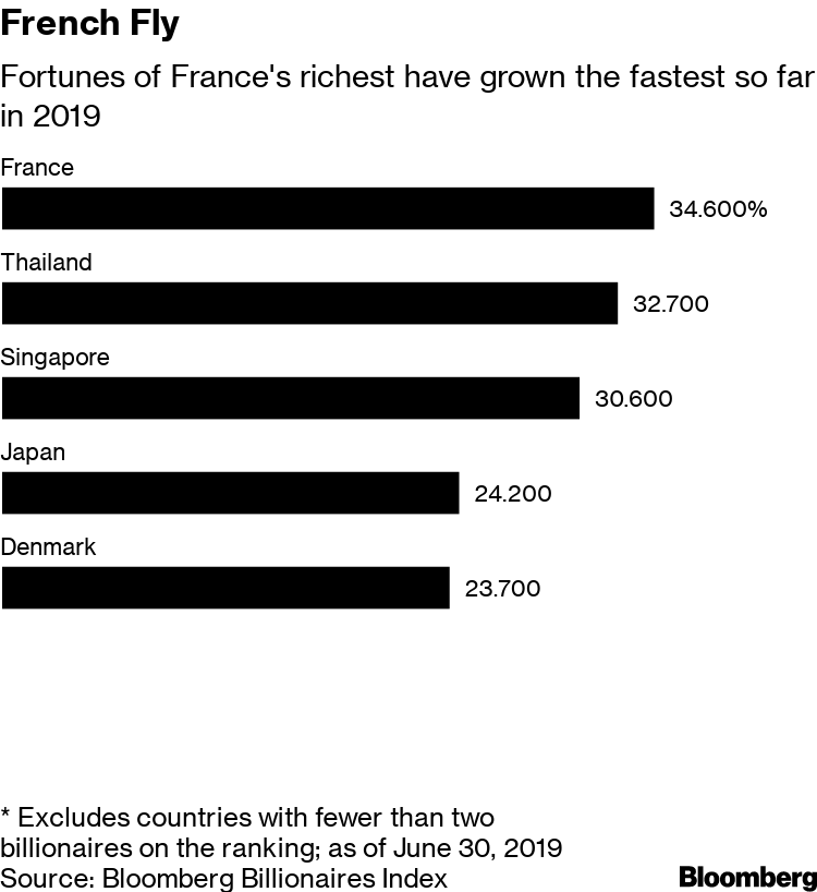 France's Richest People Get Richer Faster Than Everyone Else