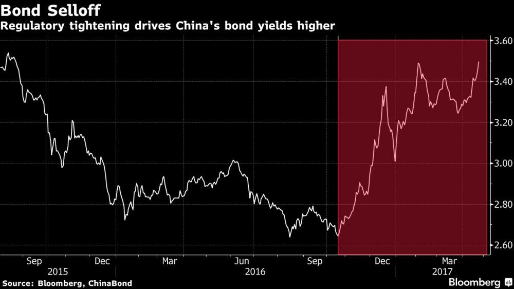 Китай лишается подпитки в $1.7 трлн. из-за борьбы с теневым банковским сектором
