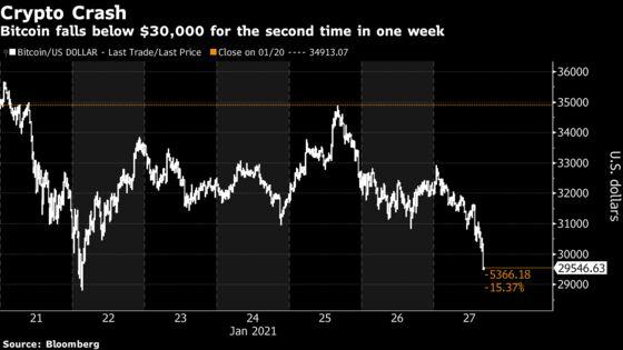 Bitcoin Bounces Off $30,000 as Record Momentum Fades