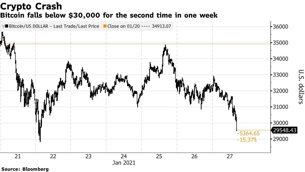 Bitcoin falls below $30,000 for the second time in one week
