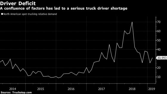 Cheap Prices Will Be the Latest Casualty of the Trucker Shortage