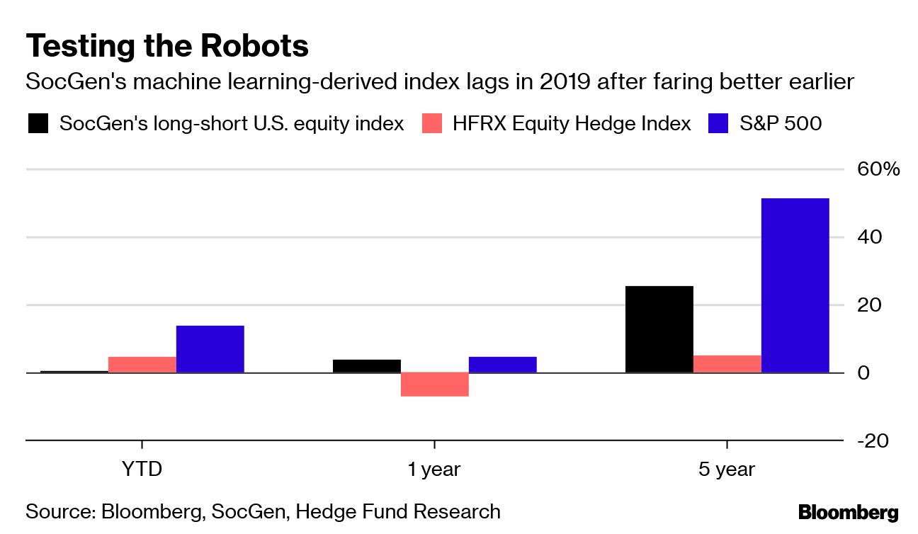 Robots That Learn Are the Hottest Weapon in the Investing