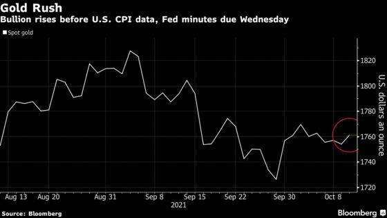 Gold Advances as Bond Yields Retreat; Traders Eye CPI Data