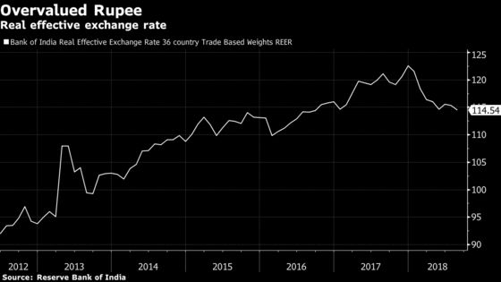 Rupee at Record Low Puts India Under Pressure to Curb Rout