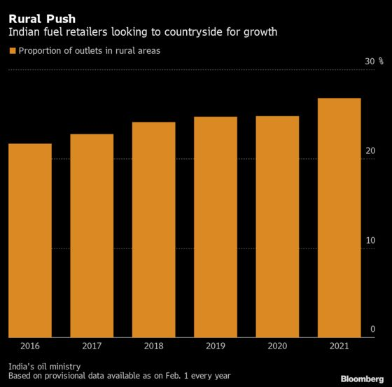 India's Biggest Oil Retailers Are Focusing on Rural Revival