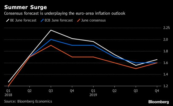 Consensus Forecast Underplays Euro-Area Inflation Outlook