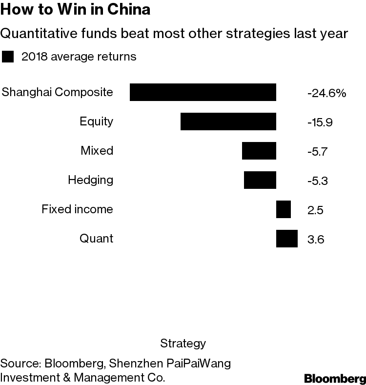 Neuberger Quant Wants to Beat China's 147 Million Traders