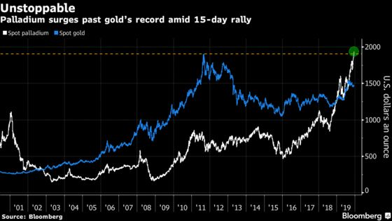 Palladium Is Now More Expensive Than Gold Has Ever Been