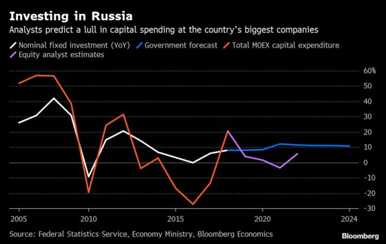 Putin Sees Russia Investment Boom, Equity Analysts Don't