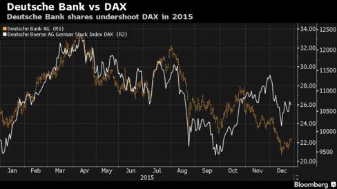 Deutsche Bank shares undershoot DAX in 2015