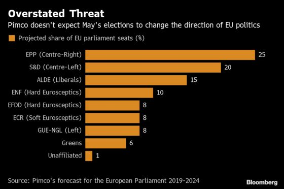 Pimco Predicts Populist Threat in EU Elections Are Overblown