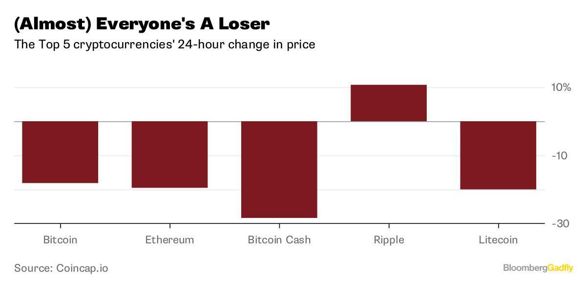Bitcoin And Friends Offer 1,000 Ways To Lose Your Money - Bloomberg Bitcoin And Friends Offer 1,000 Ways to Lose Your Money - 웹