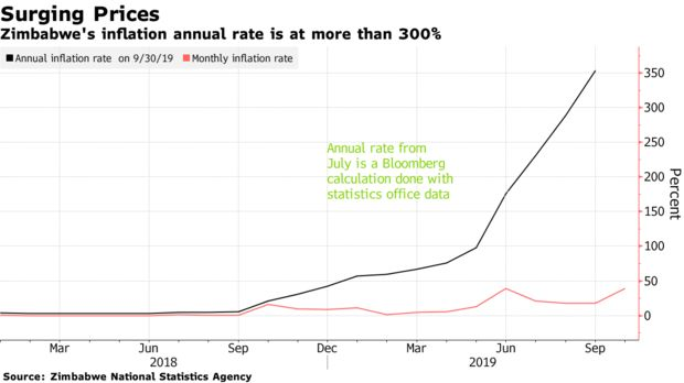Zimbabwe's inflation annual rate is at more than 300%