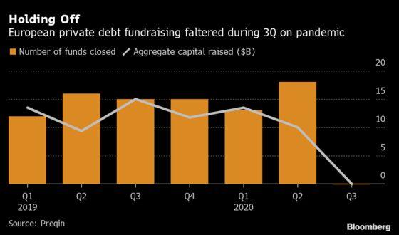 Hayfin Scraps $6.5 Billion Cap on Direct Lending Fundraising Bid