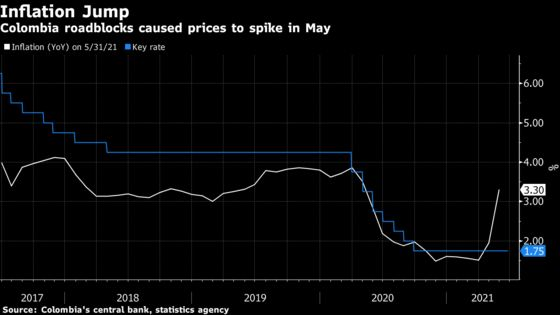 Colombia Set to Hold Rate Despite Inflation Jump: Decision Guide