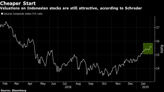 Funds Are Getting Bullish About Indonesian Stocks