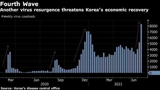 Bank of Korea Rate-Hike Timing Clouded by Covid: Decision Guide