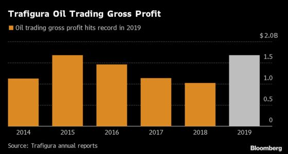 Commodities Trader Trafigura Reports Record Year in Oil and Metals