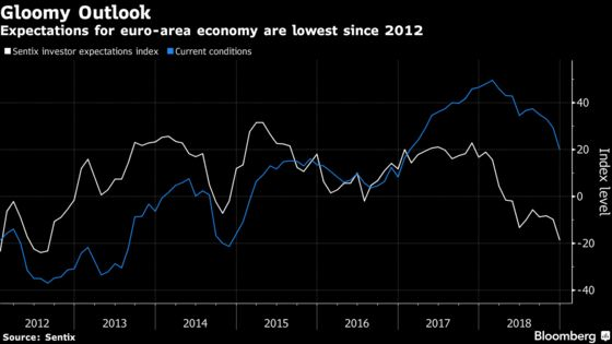 Euro-Area Gloom Pushes Investor Expectations to Debt-Crisis Low