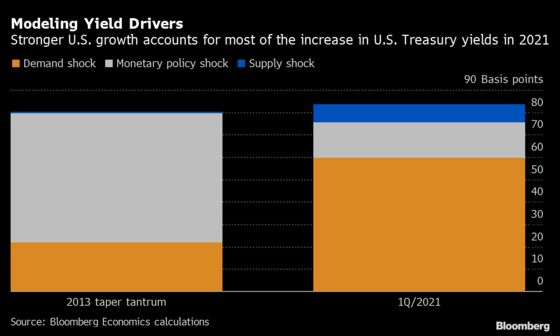 Stronger Growth Accounts for Most of Jump in U.S. Yields