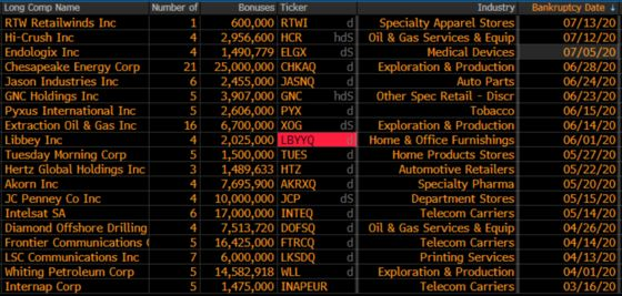 Executives at Bankrupt Companies Scored $131 Million in Bonuses