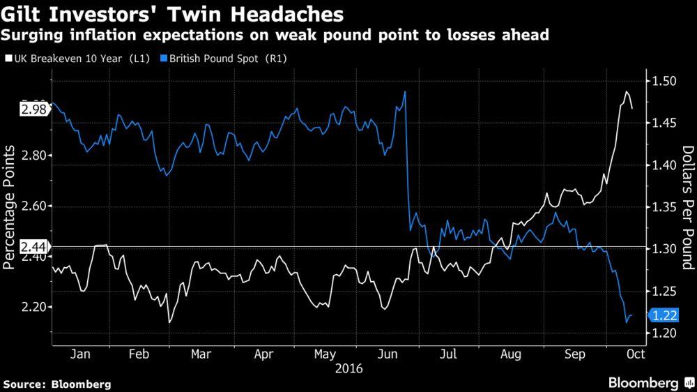 Britain's $1.8 Trillion Bond Market Ensnared in Brexit Battle