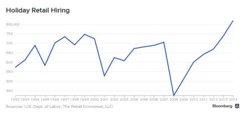 Holiday Retail Hiring
