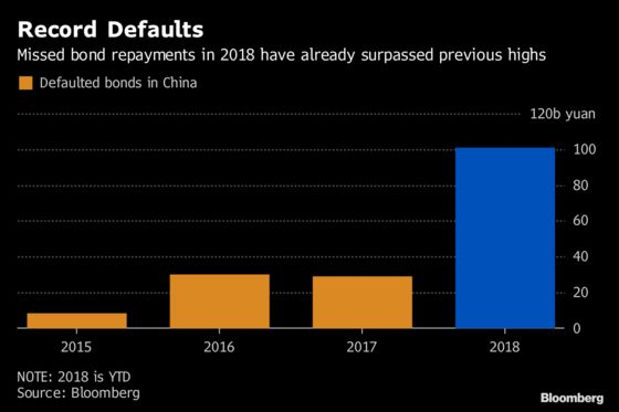 China's Offshore Creditors Watch for a New Kind of Default